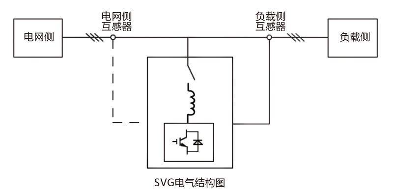 LIAN-SVG静止无功发生器
